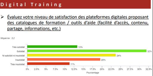 Graphique d'évaluation de satisfaction de la formation digitalisée