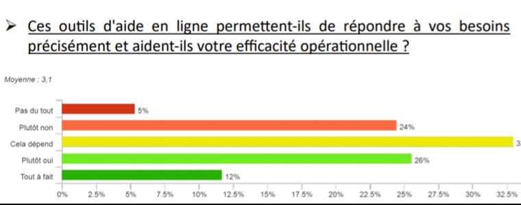 graphique de représentation du taux de satisfaction des plateformes de formation numérisées en France
